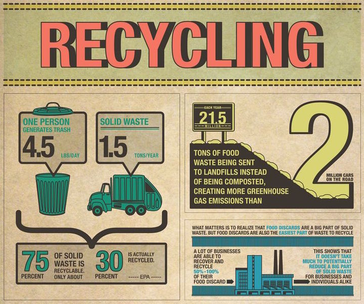 Recycling on the Road